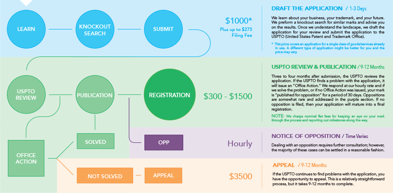 Trademarm Registration Pricing Flowchart
