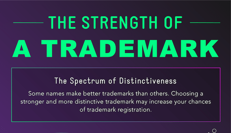 strength of a trademark